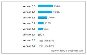 Uso das versões PHP pelo mundo.