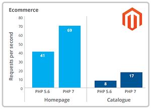 Quadro comparativo PHP - Ecommerce Magento